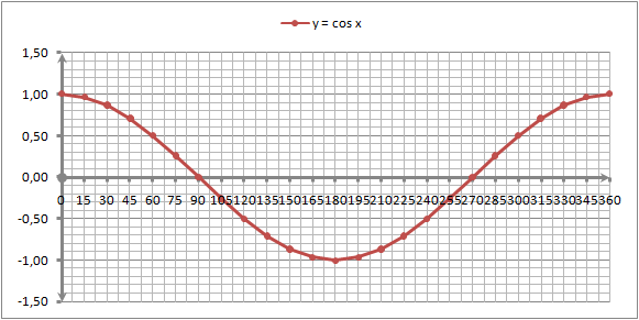 grafik fungsi cos x