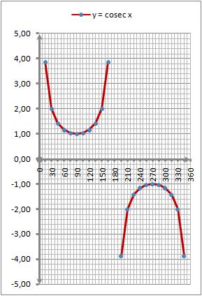 grafik-fungsi-cosecx