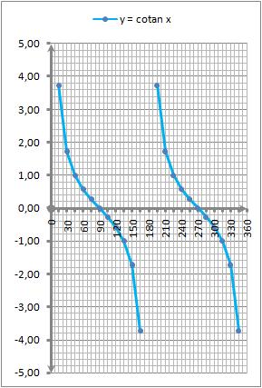 grafik-fungsi-cotanx