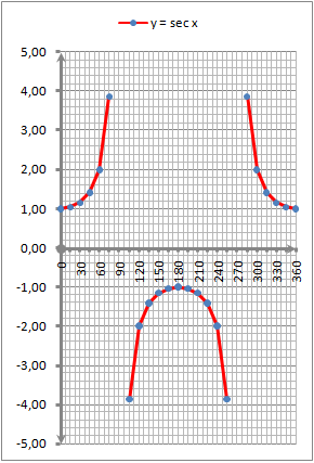 grafik-fungsi-secx