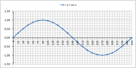 grafik-fungsi-sin x
