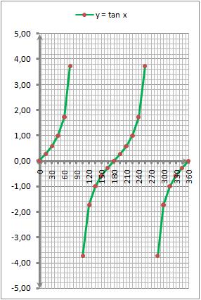 grafik-fungsi-tanx