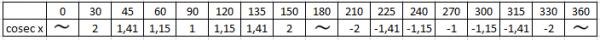 tabel-fungsi-cosecx