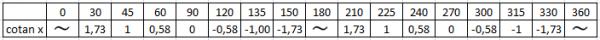 tabel-fungsi-cotanx