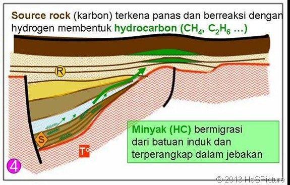 Hydrocarbon Membentuk Minyak Bumi