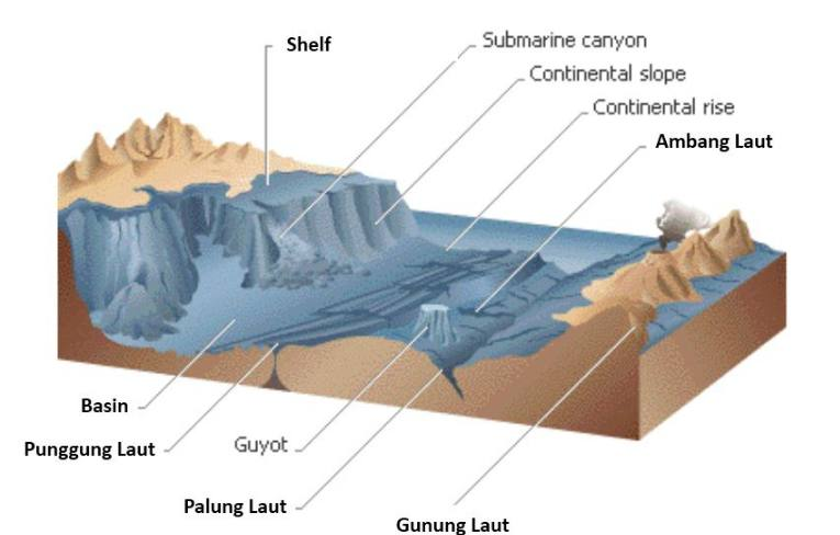 bentuk muka bumi perairan