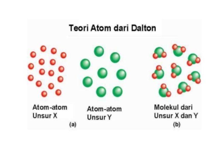 Ciri - Ciri Model Atom Dalton