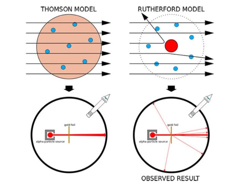 Ciri - Ciri Teori Atom Rutherford