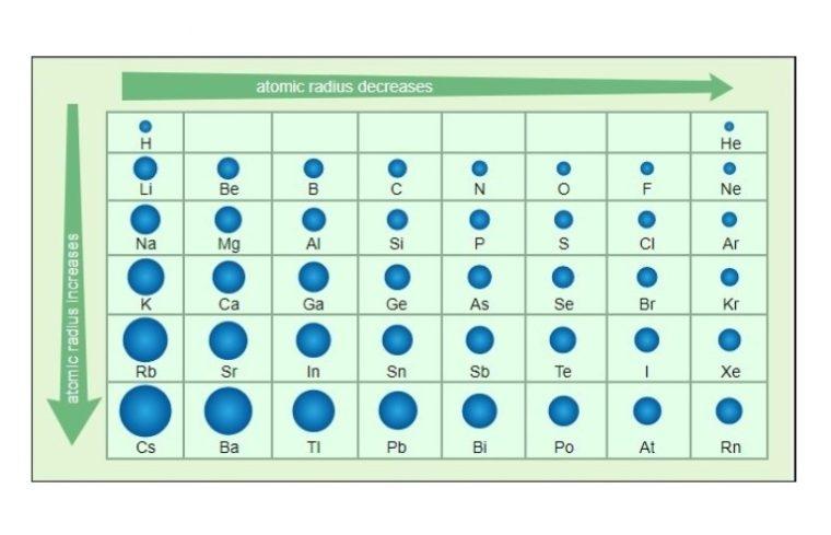 Kecenderungan jari-jari Atom dalam Tabel Periodik