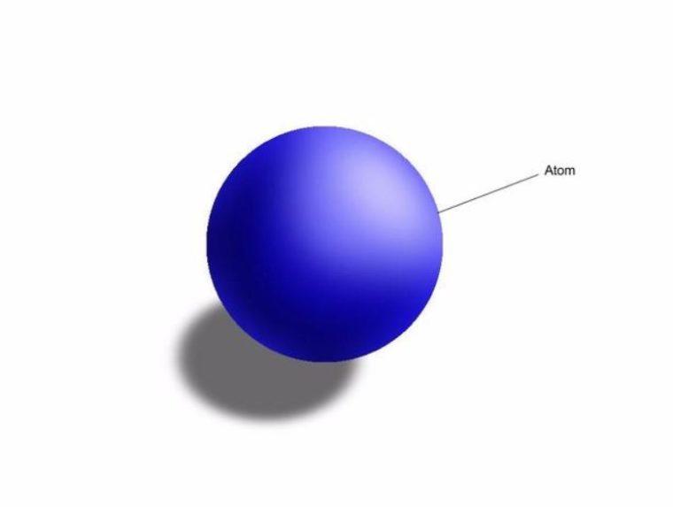 Partikel - Partikel pada Atom