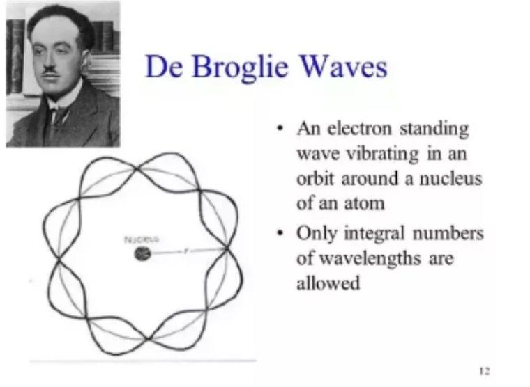 Teori Atom De Broglie