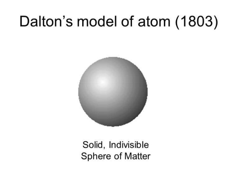 Teori Atom John Dalton