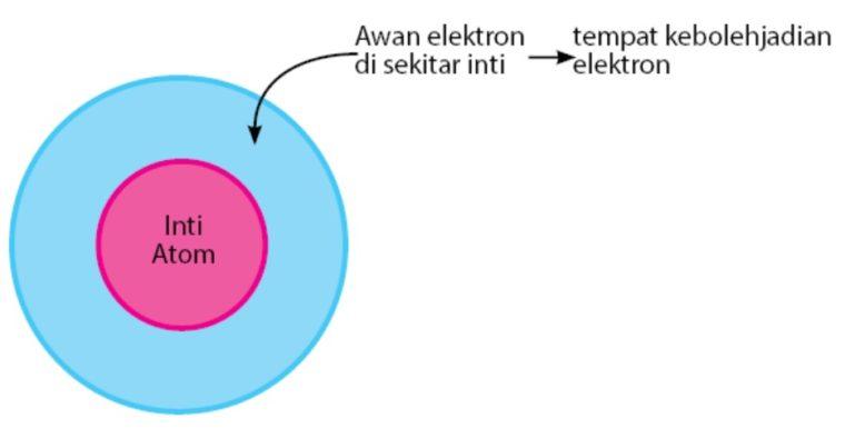 Teori Atom Modern